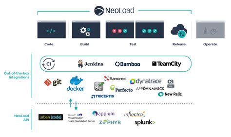 Test en Charge pour DevOps | Neoload by Neotys
