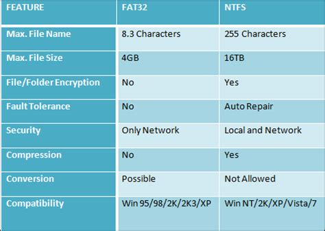 NTFS vs FAT 32 File Systems: What is the Difference?