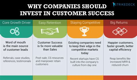 Why Companies Should Invest in Customer Success   Strikedeck