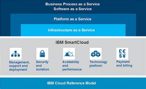 Business Process as a Service (BPaaS): Definition